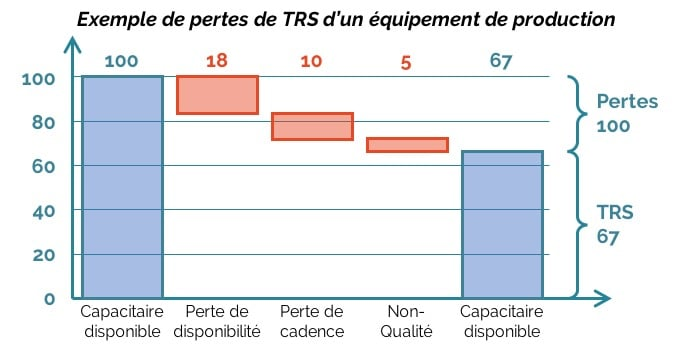 Exemple TRS